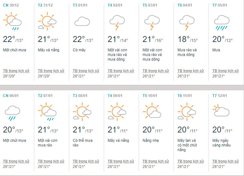 dự báo thời tiết đà lạt tháng 1 2019