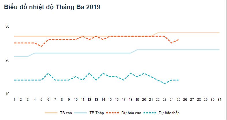 nhiệt độ Đà Lạt tháng 3 2019